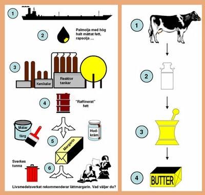 smør vs margarin
